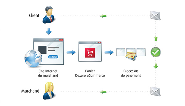 Dexero eCommerce Process